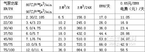 空压机不同温度下的产气率与经济效益