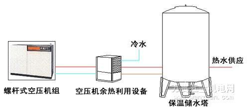 捷豹空压机余热回收工程方案图示